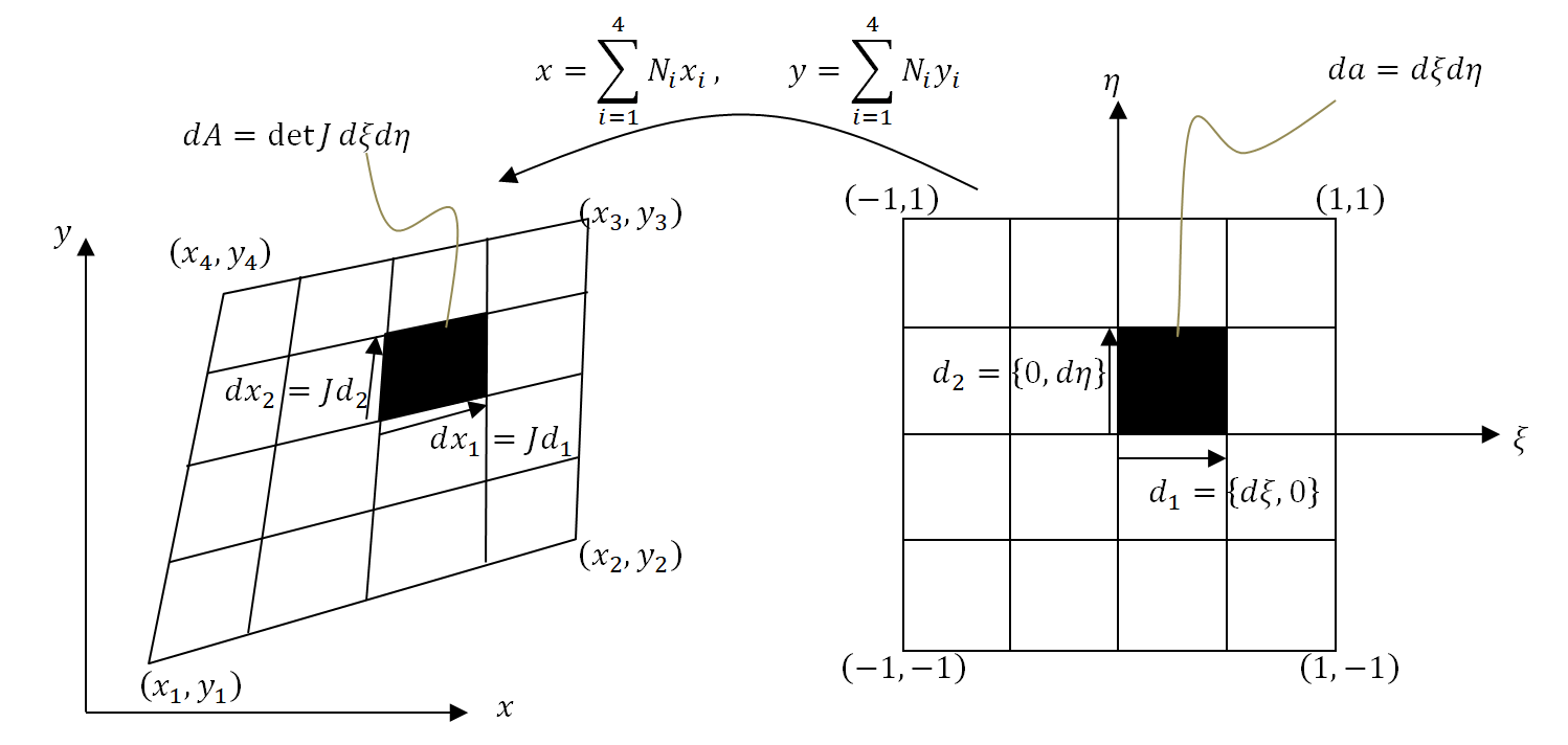 Figure 2. Isoparametric  Mapping in the Two Dimensional Case of a 4-node Bilinear Element