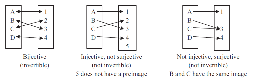 Figure 1. Bijective, injective, and surjective maps